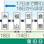 倉敷→岡山の通勤電車 混雑改善に期待