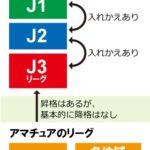 J1、J2、J3、JFL