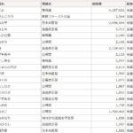 台東区議会議員選挙2019結果 立花孝志氏の予想と比較