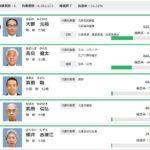 64,182票いただきました 埼玉県民の皆様、ありがとうございました