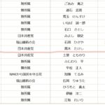 NHKから国民を守る党 福山市議会議員選挙で残念ながら落選