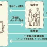 Go To イベント事業のあり方の見直しに関する質問主意書 ←浜田聡提出