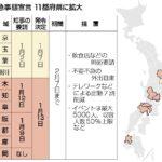 11都府県の緊急事態宣言、栃木以外は1か月程度延長か?