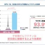 HPVワクチン接種の積極的勧奨再開に関する質問主意書 ←浜田聡提出