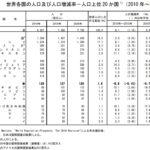 令和2年国勢調査 人口速報集計結果 Ⅰ 全国の人口 「人口上位 20 か国の中で減少となっている国は日本のみ」